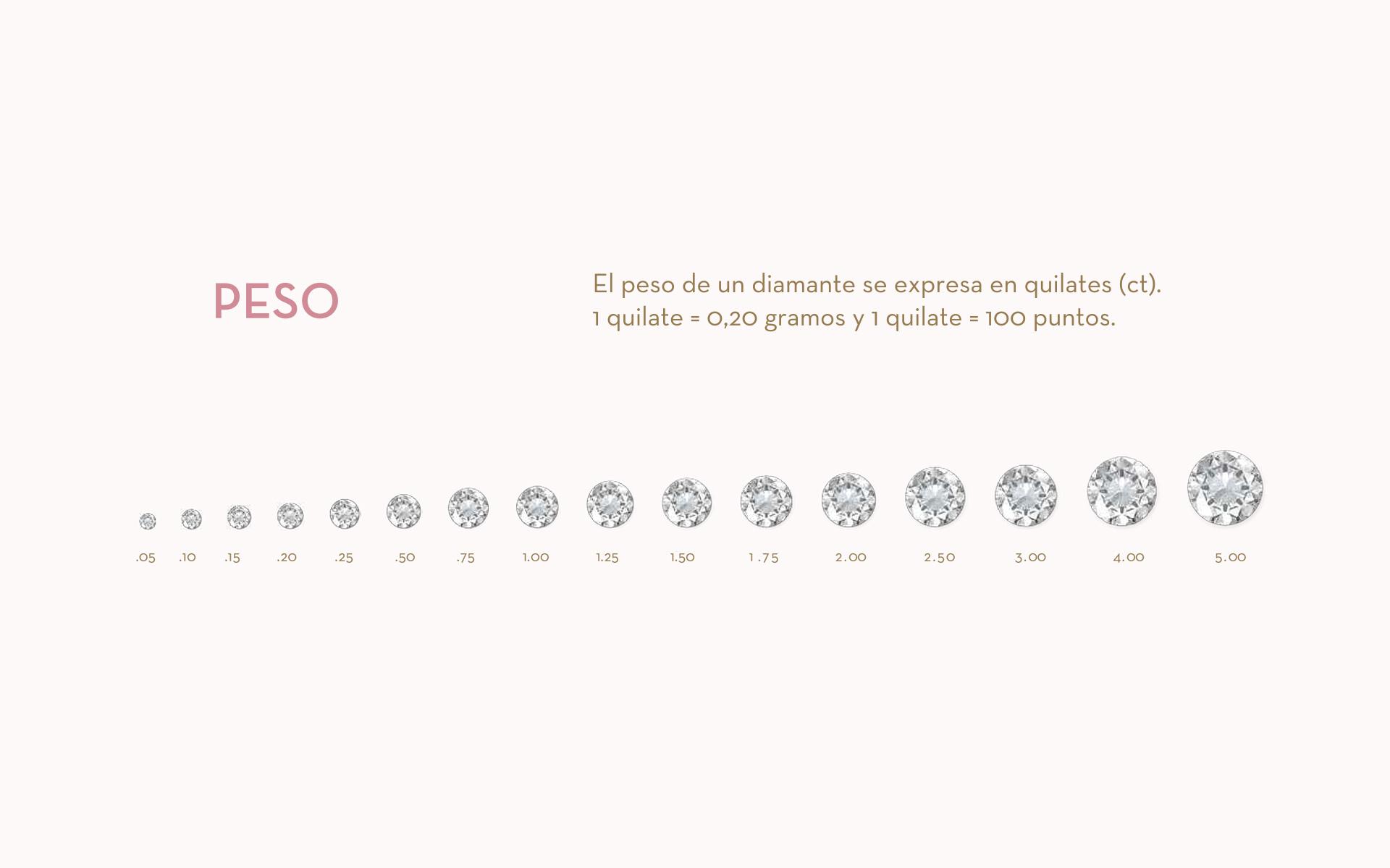 Infografía quilates diamantes en joyería